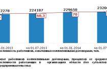 Подведены итоги коллективно-договорного процесса за 1 полугодие 2014 года